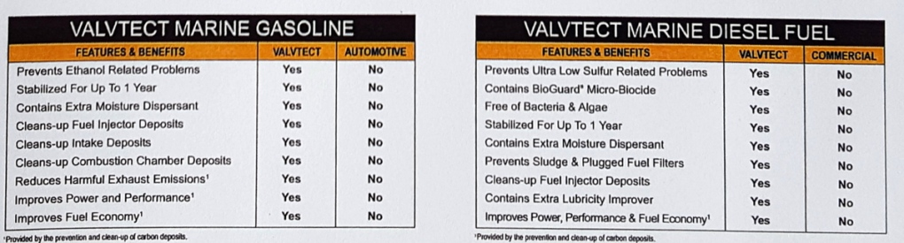 ValvTect Marine Fuel