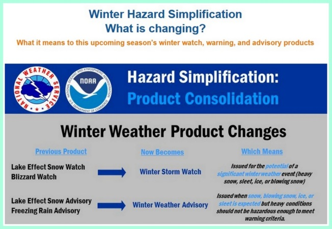 NOAA winter hazards